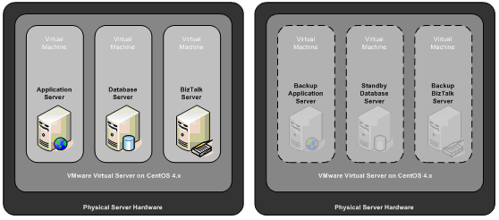 Architecture of the Virtualised Environment